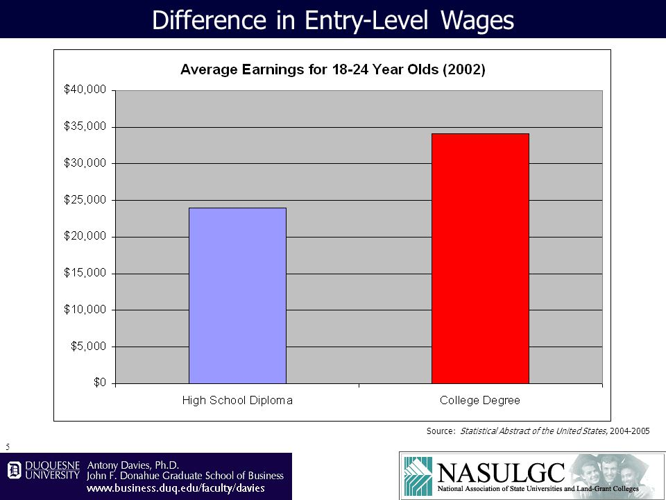 6 Difference in Growth Rate of Wages Source:Statistical Abstract of the United States, 2004-2005 Salaries grow 1.1%-points faster for degreed workers