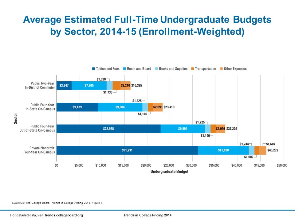 Trends in College Pricing 2014For detailed data, visit: trends.collegeboard.org.