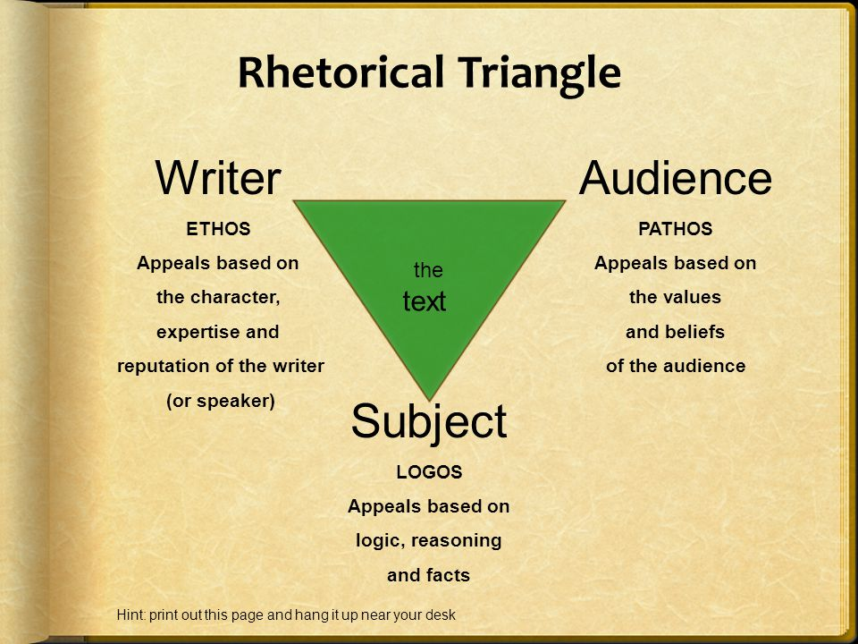 Rhetorical Triangle Writer ETHOS Appeals based on the character, expertise and reputation of the writer (or speaker) Audience PATHOS Appeals based on