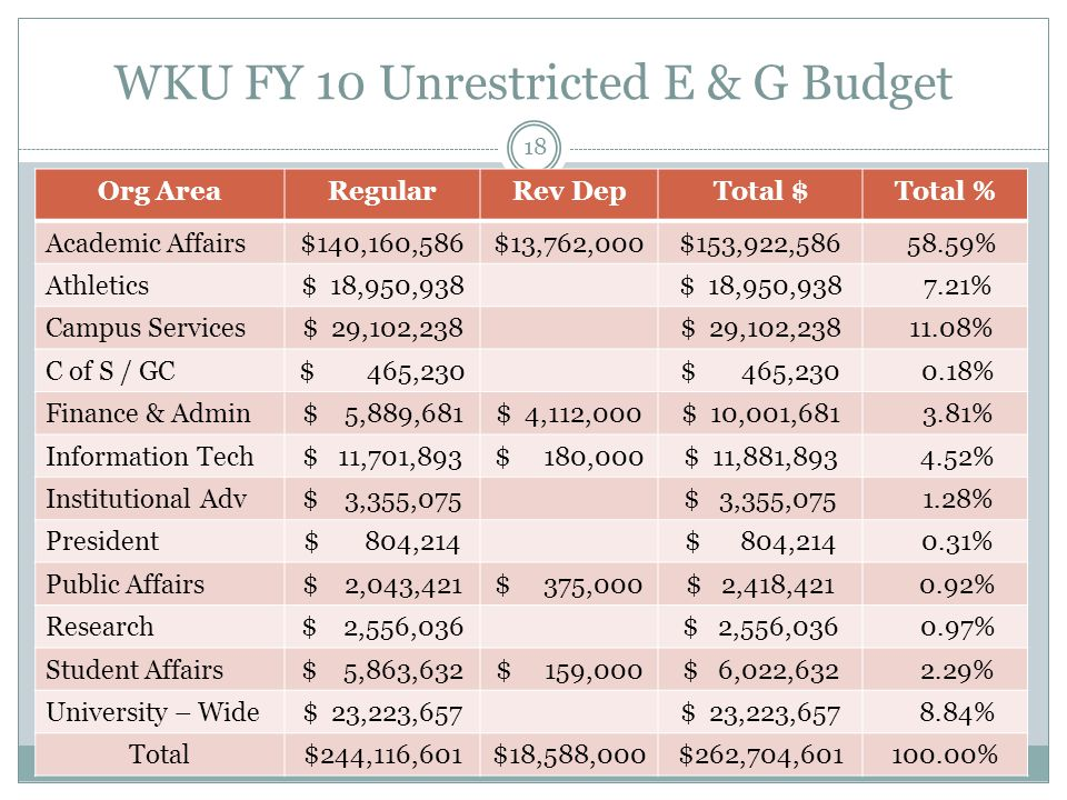 WKU FY 10 Unrestricted E & G Budget Org AreaRegularRev DepTotal $Total % Academic Affairs$140,160,586$13,762,000$153,922, % Athletics$ 18,950, % Campus Services$ 29,102, % C of S / GC$ 465, % Finance & Admin$ 5,889,681$ 4,112,000$ 10,001, % Information Tech$ 11,701,893$ 180,000$ 11,881, % Institutional Adv$ 3,355, % President$ 804, % Public Affairs$ 2,043,421$ 375,000$ 2,418, % Research$ 2,556, % Student Affairs$ 5,863,632$ 159,000$ 6,022, % University – Wide$ 23,223, % Total$244,116,601$18,588,000$262,704, % 18