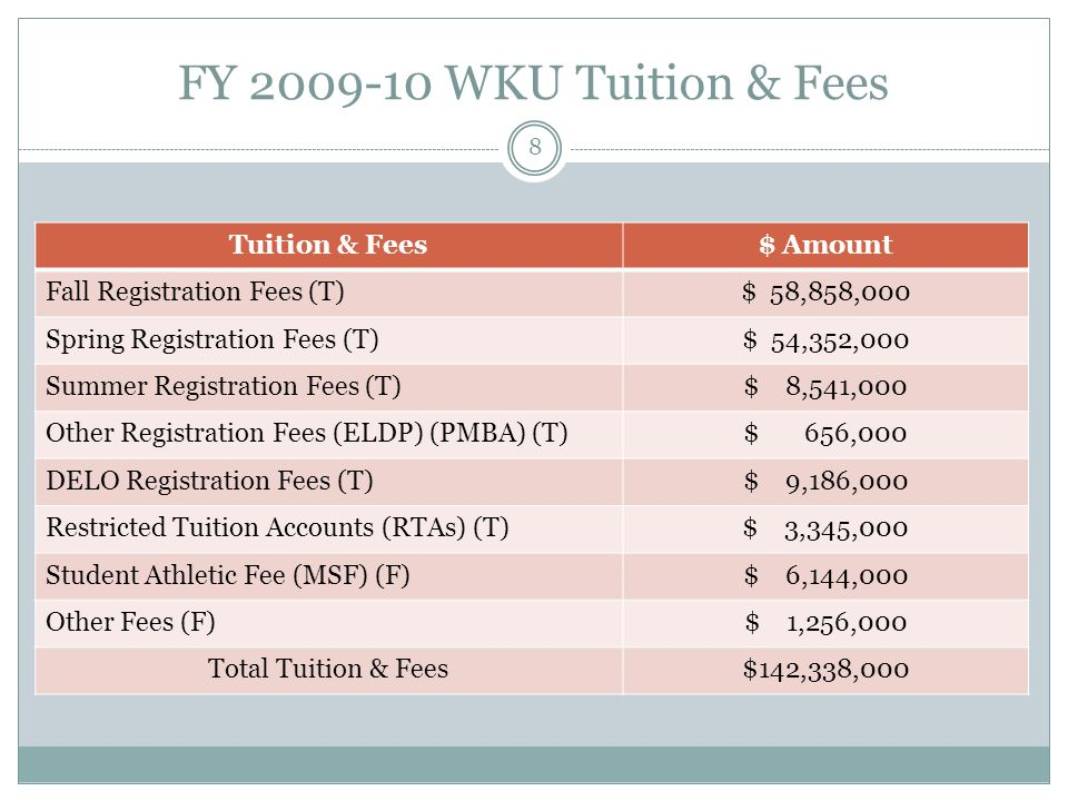 FY WKU Tuition & Fees Tuition & Fees$ Amount Fall Registration Fees (T)$ 58,858,000 Spring Registration Fees (T)$ 54,352,000 Summer Registration Fees (T)$ 8,541,000 Other Registration Fees (ELDP) (PMBA) (T)$ 656,000 DELO Registration Fees (T)$ 9,186,000 Restricted Tuition Accounts (RTAs) (T)$ 3,345,000 Student Athletic Fee (MSF) (F)$ 6,144,000 Other Fees (F)$ 1,256,000 Total Tuition & Fees$142,338,000 8