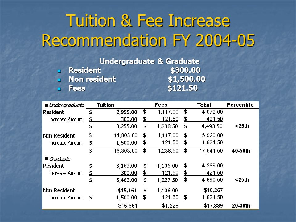 Tuition & Fee Increase Recommendation FY 2004-05 Undergraduate & Graduate Resident $300.00 Resident $300.00 Non resident $1,500.00 Non resident $1,500.00 Fees $121.50 Fees $121.50