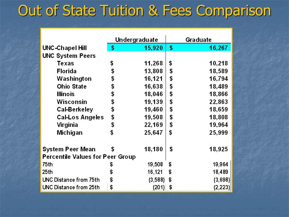 Tuition Increase Scenarios