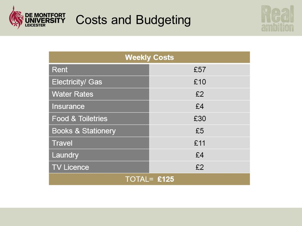 Costs and Budgeting Weekly Costs Rent£57 Electricity/ Gas£10 Water Rates£2 Insurance£4 Food & Toiletries£30 Books & Stationery£5 Travel£11 Laundry£4 TV Licence£2 TOTAL= £125