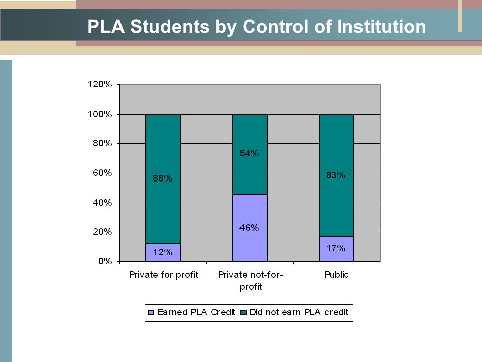 PLA Students by Control of Institution