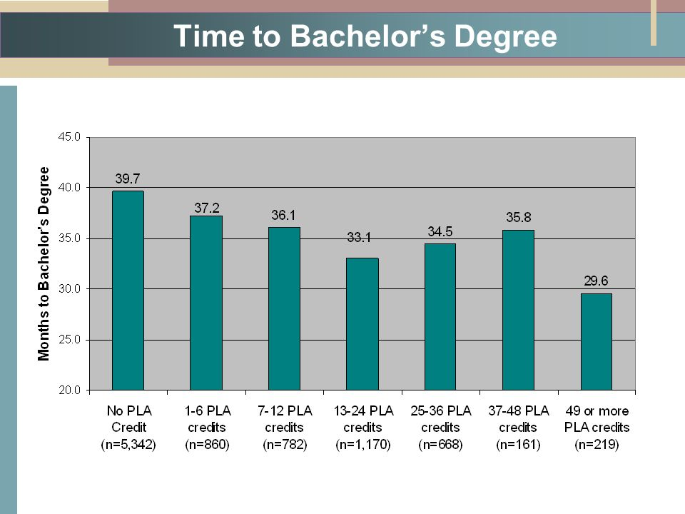 Time to Bachelor's Degree