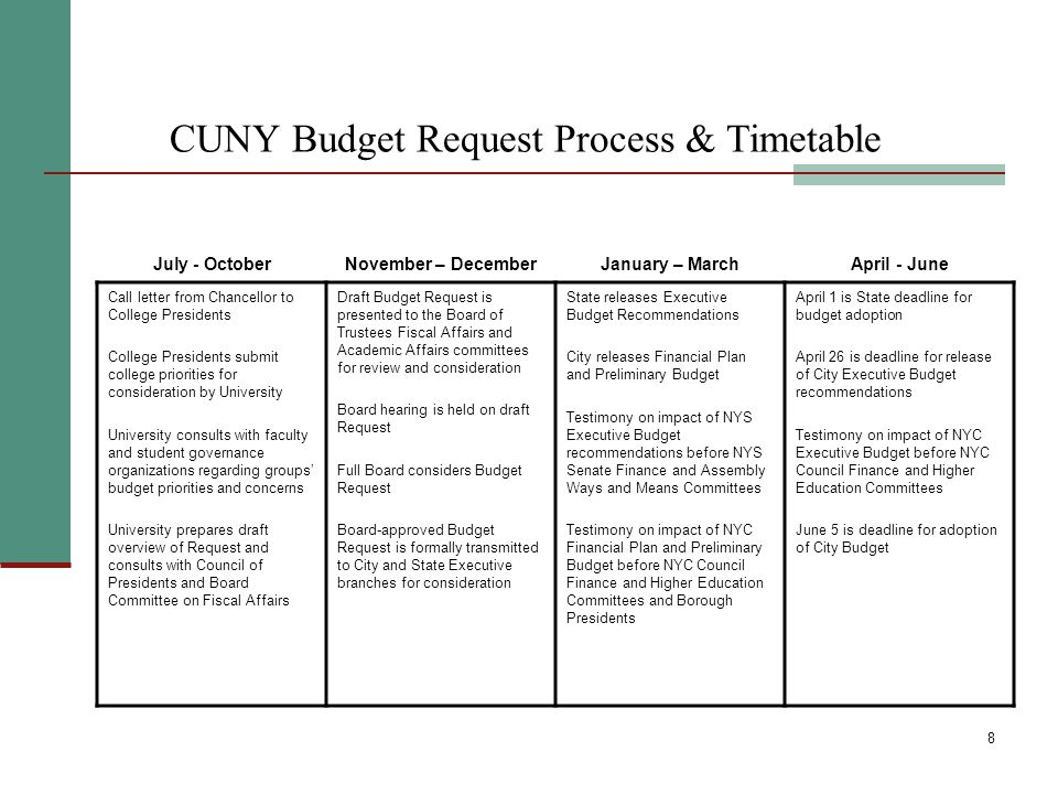 8 CUNY Budget Request Process & Timetable Call letter from Chancellor to College Presidents College Presidents submit college priorities for considera