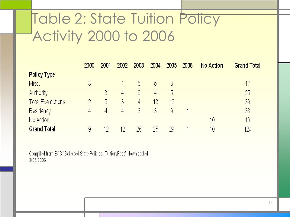 11 Table 2: State Tuition Policy Activity 2000 to 2006