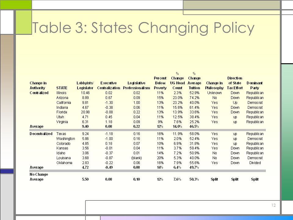 12 Table 3: States Changing Policy