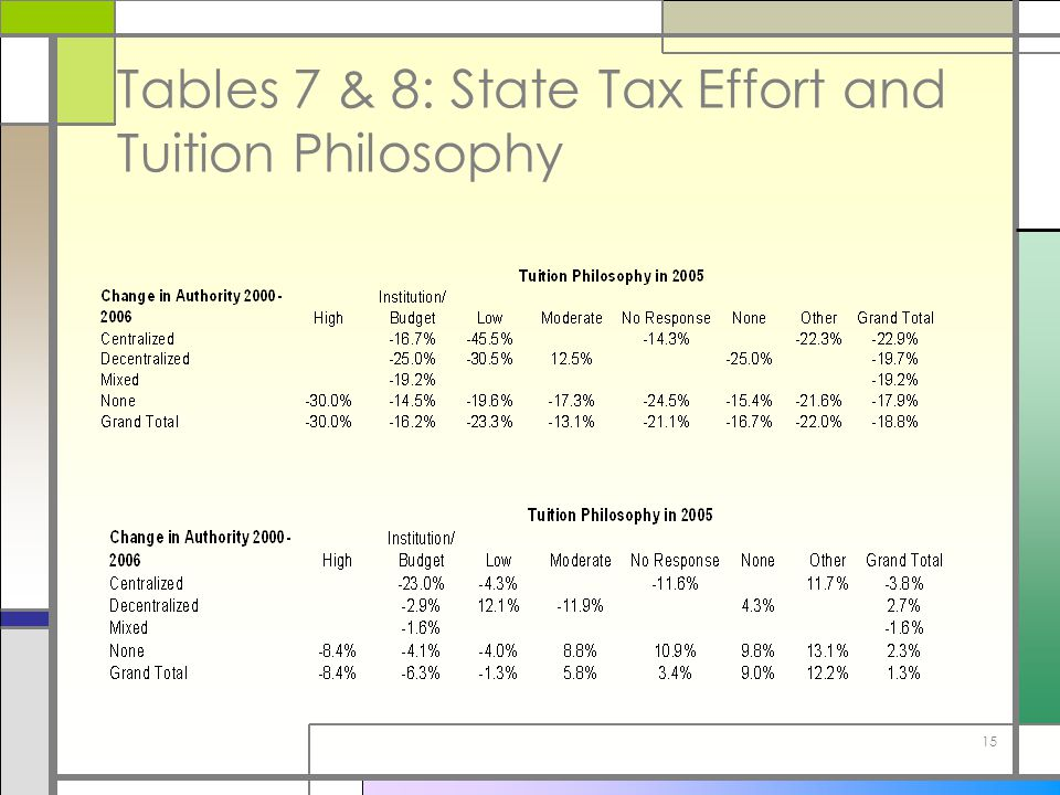 15 Tables 7 & 8: State Tax Effort and Tuition Philosophy