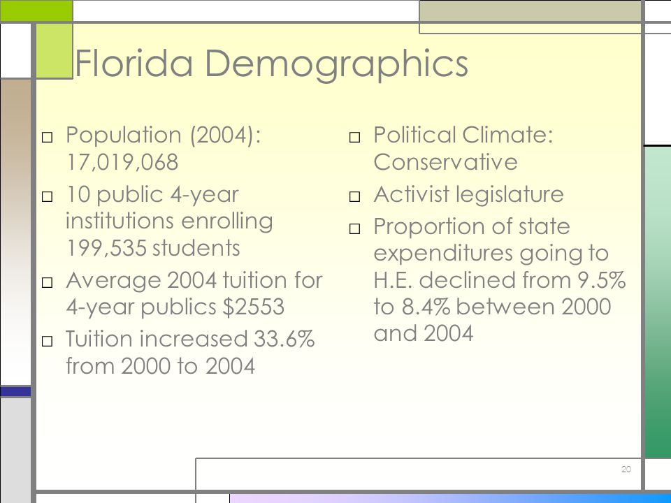 20 Florida Demographics □Population (2004): 17,019,068 □10 public 4-year institutions enrolling 199,535 students □Average 2004 tuition for 4-year publics $2553 □Tuition increased 33.6% from 2000 to 2004 □Political Climate: Conservative □Activist legislature □Proportion of state expenditures going to H.E.