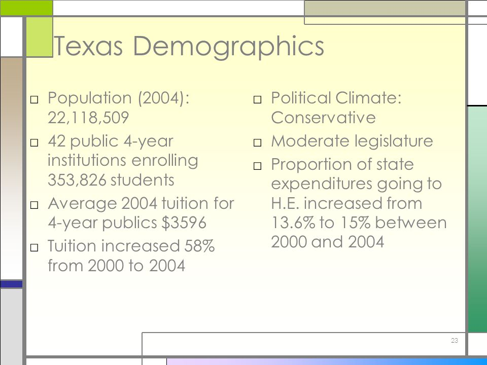 23 Texas Demographics □Population (2004): 22,118,509 □42 public 4-year institutions enrolling 353,826 students □Average 2004 tuition for 4-year publics $3596 □Tuition increased 58% from 2000 to 2004 □Political Climate: Conservative □Moderate legislature □Proportion of state expenditures going to H.E.