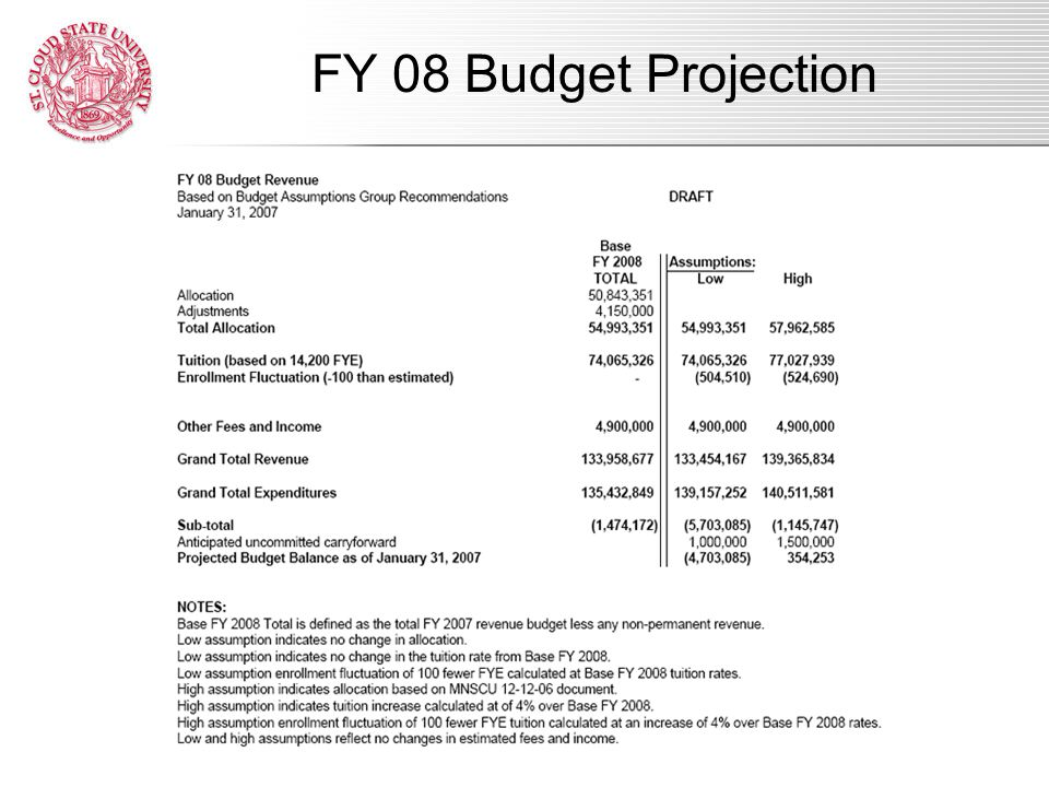 FY 08 Assumptions Recommendations FY 08 Budget Projection
