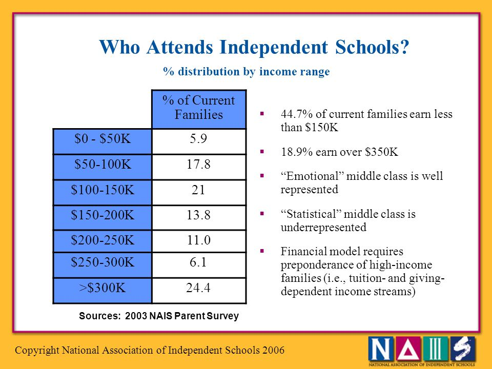 Copyright National Association of Independent Schools 2006 Who Attends Independent Schools? % of Current Families $0 - $50K5.9 $50-100K17.8 $100-150K2