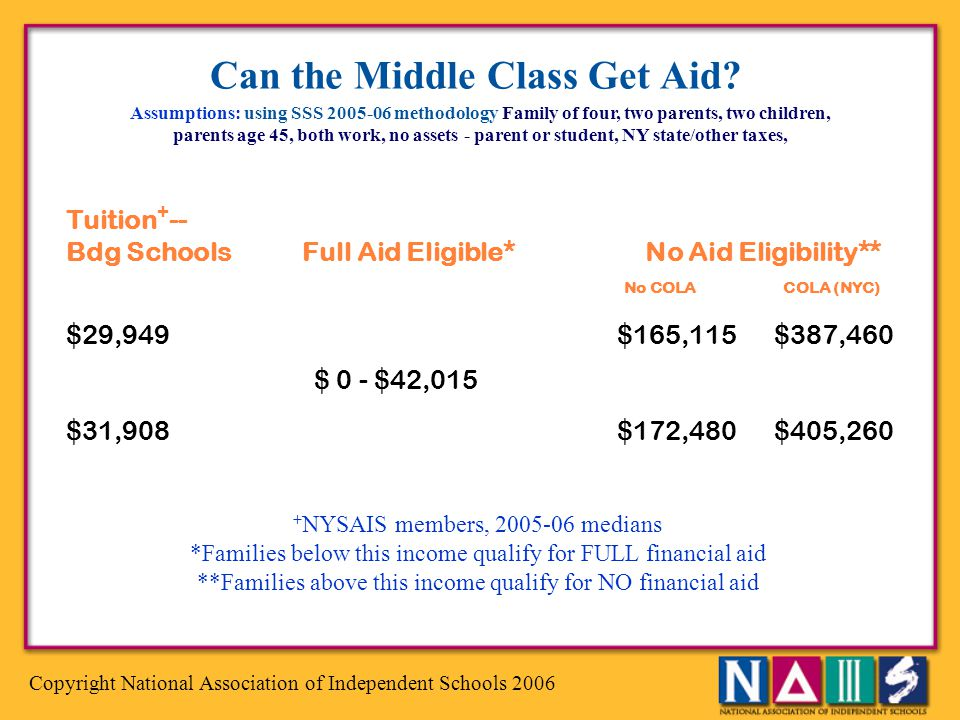 Copyright National Association of Independent Schools 2006 Can the Middle Class Get Aid? Assumptions: using SSS 2005-06 methodology Family of four, tw
