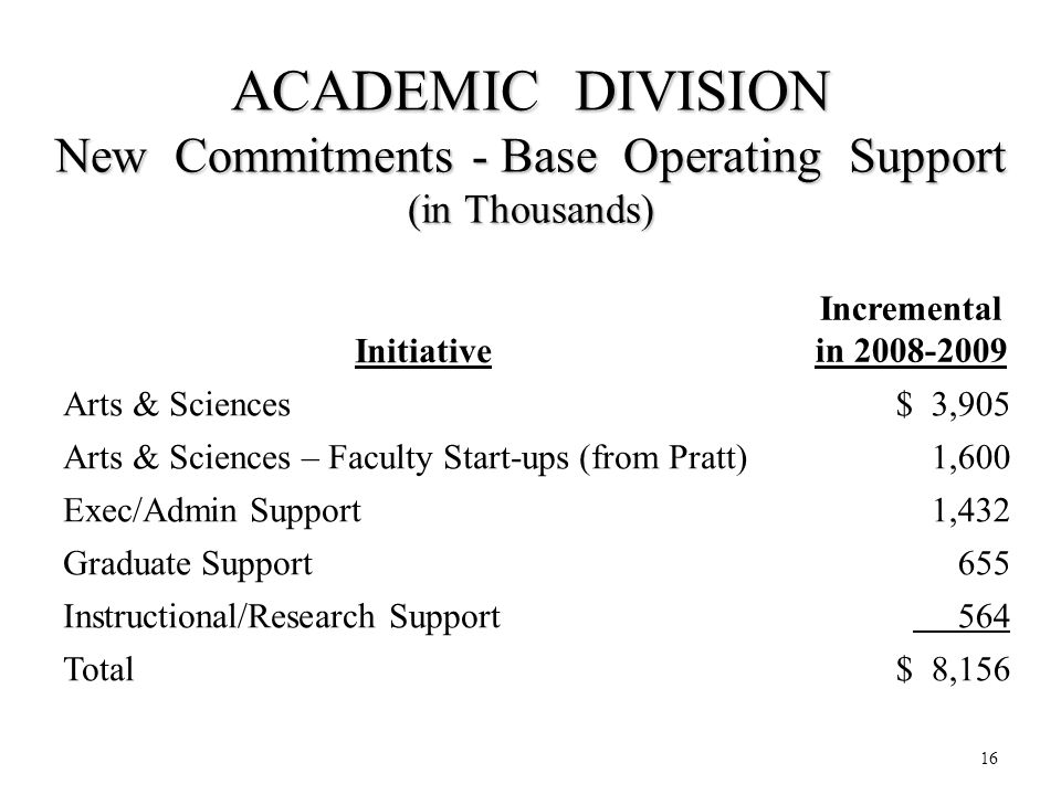 16 ACADEMIC DIVISION New Commitments - Base Operating Support (in Thousands) Initiative Incremental in 2008-2009 Arts & Sciences $ 3,905 Arts & Sciences – Faculty Start-ups (from Pratt) 1,600 Exec/Admin Support 1,432 Graduate Support655 Instructional/Research Support 564 Total $ 8,156