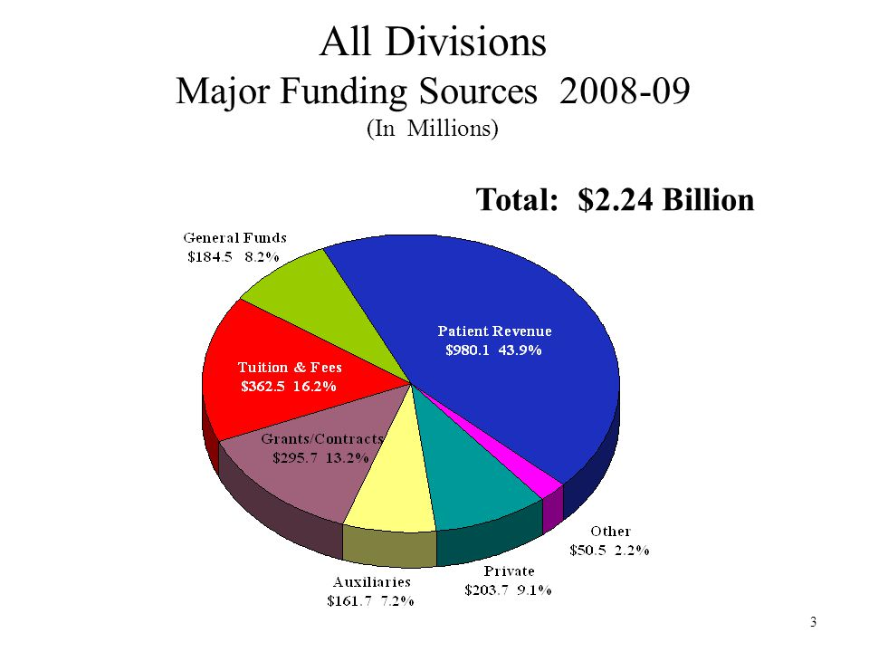3 All Divisions Major Funding Sources 2008-09 (In Millions) Total: $2.24 Billion