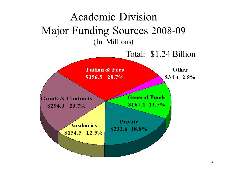 4 Academic Division Major Funding Sources 2008-09 (In Millions) Total: $1.24 Billion