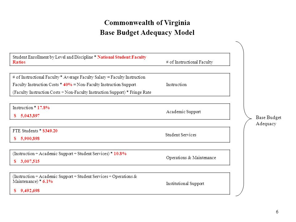 6 Commonwealth of Virginia Base Budget Adequacy Model Student Enrollment by Level and Discipline * National Student:Faculty Ratios # of Instructional