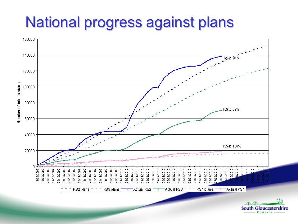 National progress against plans