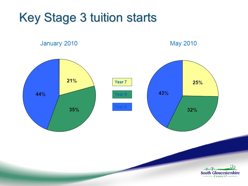 Key Stage 3 tuition starts Year 7 Year 8 Year 9 January 2010May 2010 44% 35% 21% 25% 32% 43%