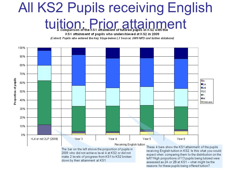 All KS2 Pupils receiving English tuition: Prior attainment The bar on the left shows the proportion of pupils in 2009 who did not achieve level 4 at KS2 or did not make 2 levels of progress from KS1 to KS2 broken down by their attainment at KS1.