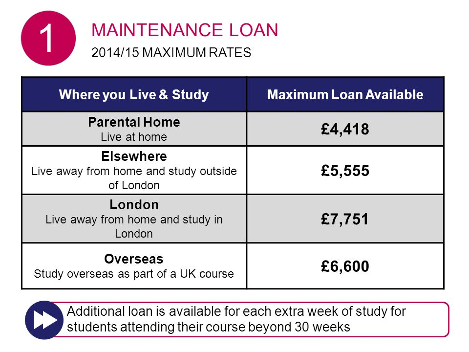 Where you Live & StudyMaximum Loan Available Parental Home Live at home £4,418 Elsewhere Live away from home and study outside of London £5,555 London Live away from home and study in London £7,751 Overseas Study overseas as part of a UK course £6,600 MAINTENANCE LOAN 2014/15 MAXIMUM RATES Additional loan is available for each extra week of study for students attending their course beyond 30 weeks 1