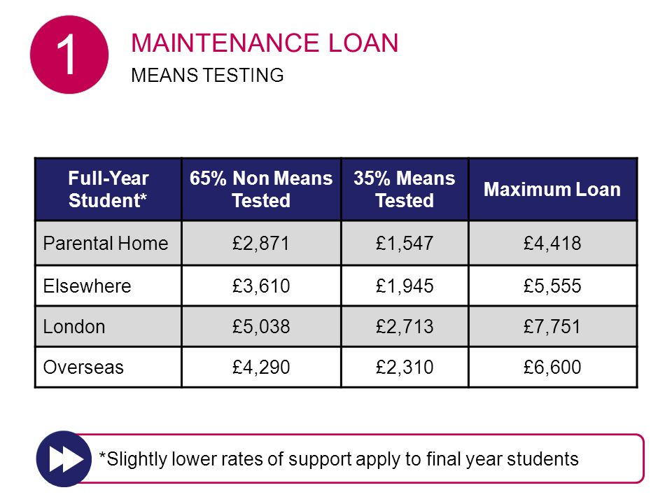 Full-Year Student* 65% Non Means Tested 35% Means Tested Maximum Loan Parental Home£2,871£1,547£4,418 Elsewhere£3,610£1,945£5,555 London£5,038£2,713£7,751 Overseas£4,290£2,310£6,600 MAINTENANCE LOAN MEANS TESTING *Slightly lower rates of support apply to final year students 1