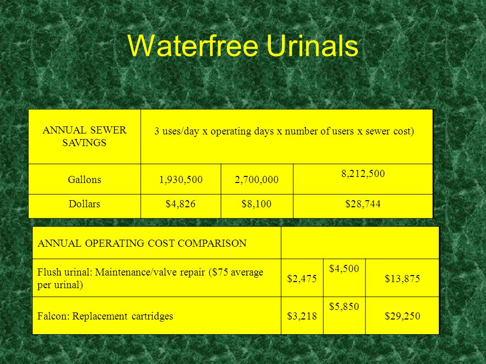 Waterfree Urinals ANNUAL OPERATING COST COMPARISON Flush urinal: Maintenance/valve repair ($75 average per urinal) $2,475 $4,500 $13,875 Falcon: Replacement cartridges$3,218 $5,850 $29,250 ANNUAL SEWER SAVINGS 3 uses/day x operating days x number of users x sewer cost) Gallons1,930,5002,700,000 8,212,500 Dollars$4,826$8,100$28,744