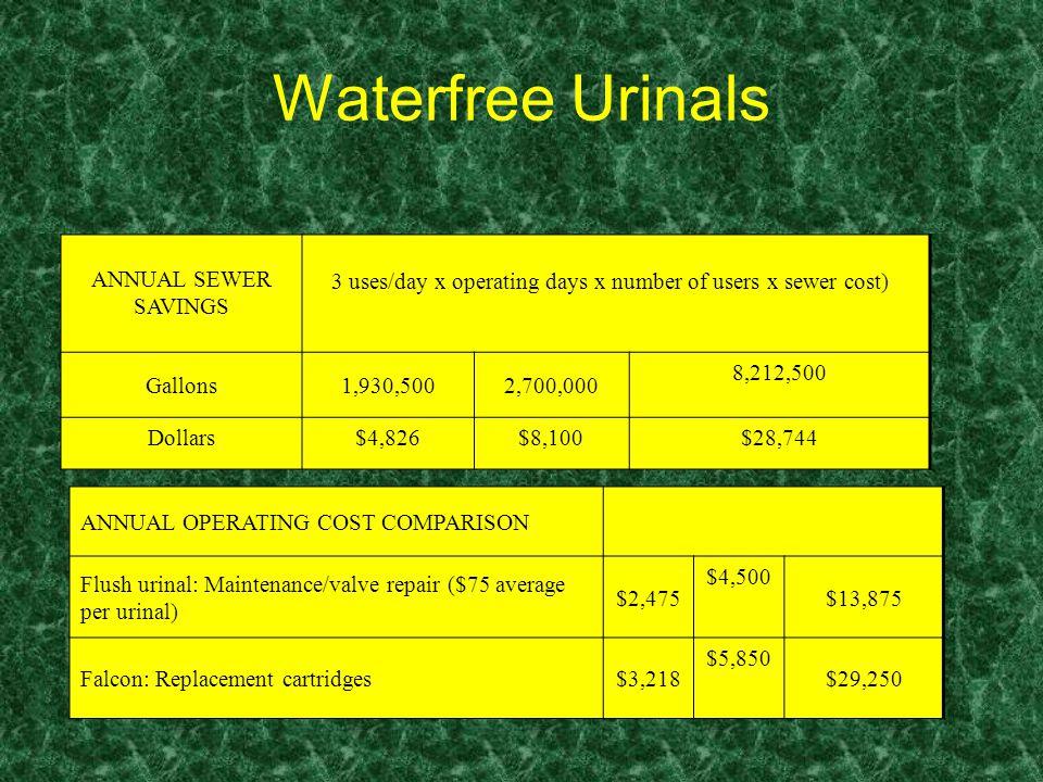 Waterfree Urinals ANNUAL OPERATING COST COMPARISON Flush urinal: Maintenance/valve repair ($75 average per urinal) $2,475 $4,500 $13,875 Falcon: Repla