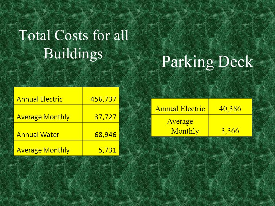 Total Costs for all Buildings Annual Electric456,737 Average Monthly37,727 Annual Water68,946 Average Monthly5,731 Annual Electric40,386 Average Monthly3,366 Parking Deck
