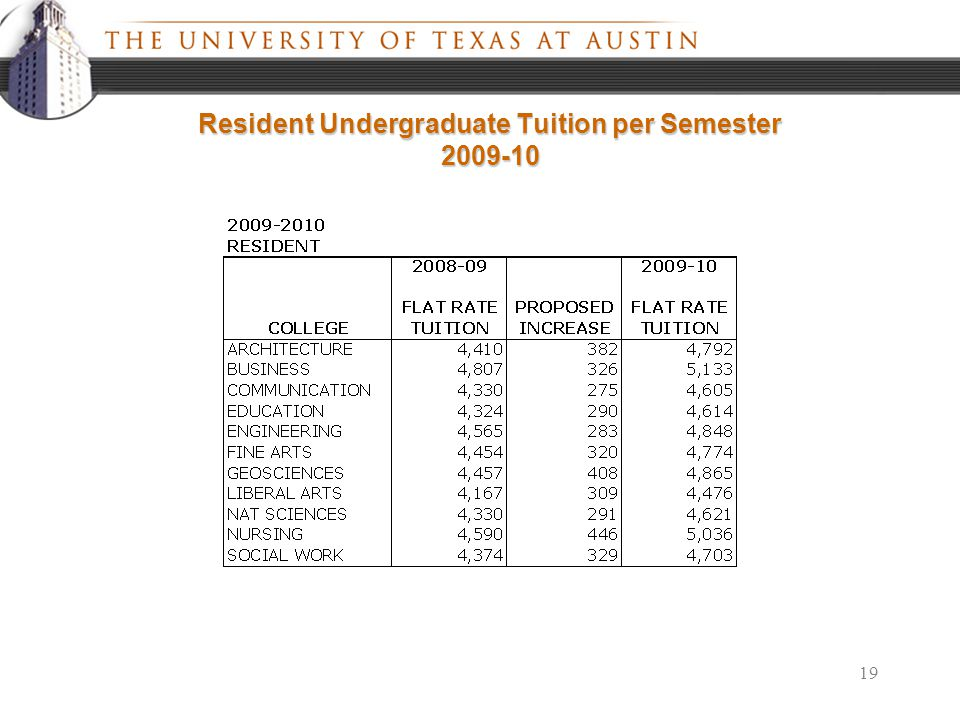 19 Resident Undergraduate Tuition per Semester 2009-10