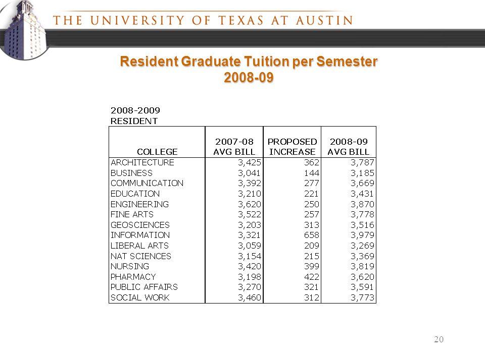20 Resident Graduate Tuition per Semester 2008-09
