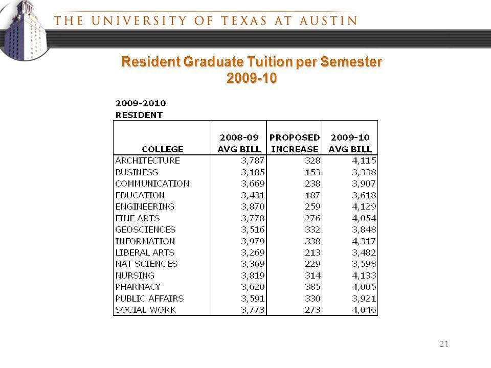 21 Resident Graduate Tuition per Semester 2009-10