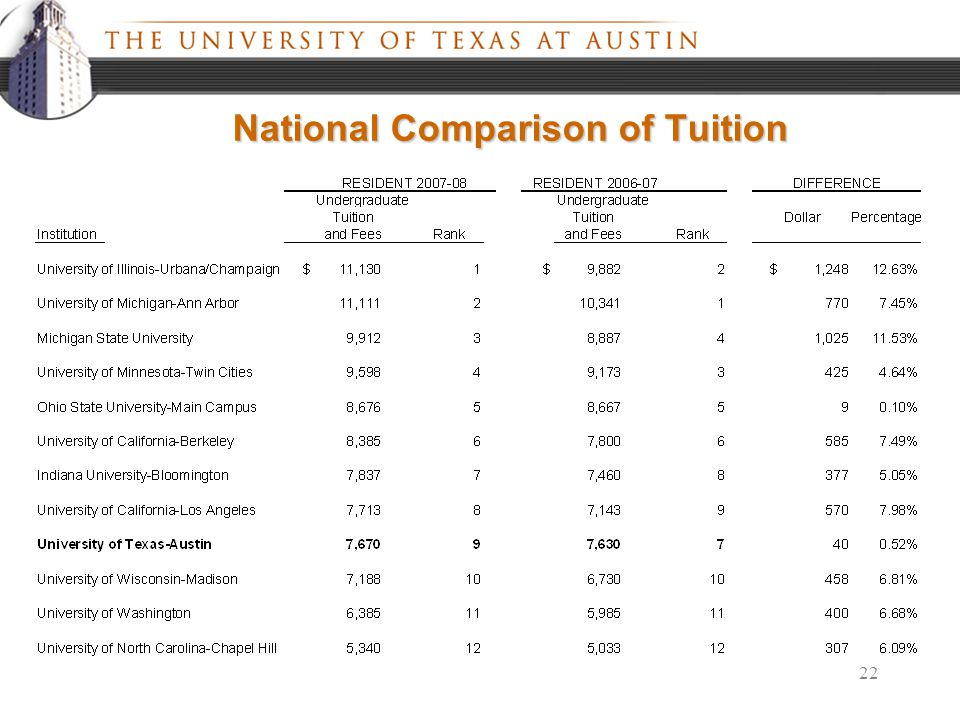 22 National Comparison of Tuition