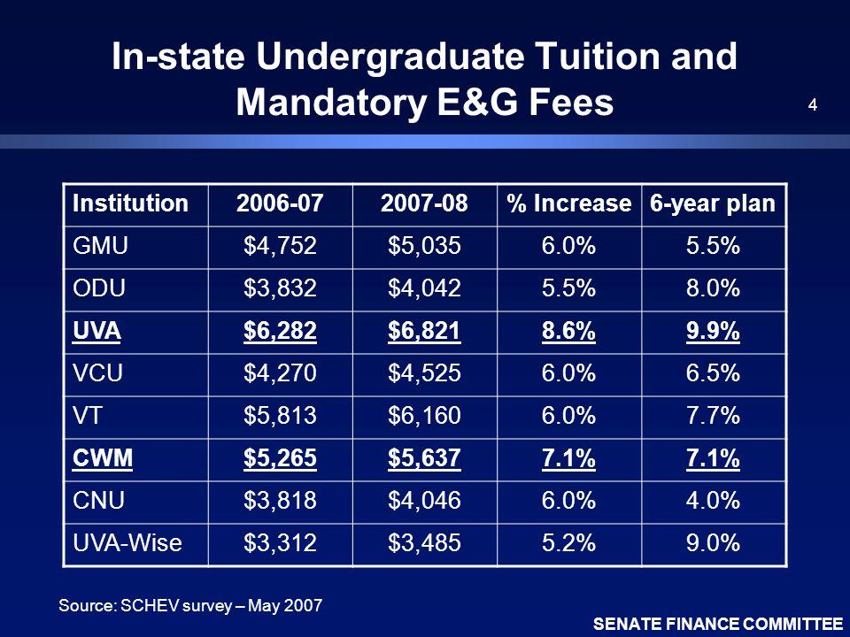 SENATE FINANCE COMMITTEE 4 In-state Undergraduate Tuition and Mandatory E&G Fees Institution2006-072007-08% Increase6-year plan GMU$4,752$5,0356.0%5.5% ODU$3,832$4,0425.5%8.0% UVA$6,282$6,8218.6%9.9% VCU$4,270$4,5256.0%6.5% VT$5,813$6,1606.0%7.7% CWM$5,265$5,6377.1% CNU$3,818$4,0466.0%4.0% UVA-Wise$3,312$3,4855.2%9.0% Source: SCHEV survey – May 2007