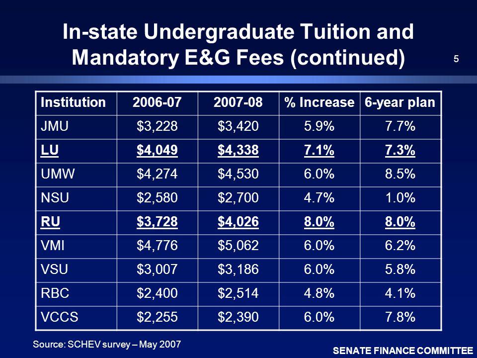 SENATE FINANCE COMMITTEE 5 In-state Undergraduate Tuition and Mandatory E&G Fees (continued) Institution2006-072007-08% Increase6-year plan JMU$3,228$3,4205.9%7.7% LU$4,049$4,3387.1%7.3% UMW$4,274$4,5306.0%8.5% NSU$2,580$2,7004.7%1.0% RU$3,728$4,0268.0% VMI$4,776$5,0626.0%6.2% VSU$3,007$3,1866.0%5.8% RBC$2,400$2,5144.8%4.1% VCCS$2,255$2,3906.0%7.8% Source: SCHEV survey – May 2007
