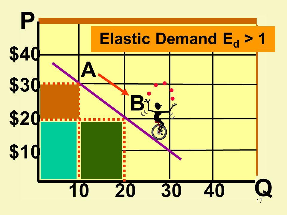 17 $40 $30 $20 $10 10203040 A B Elastic Demand E d > 1 P Q