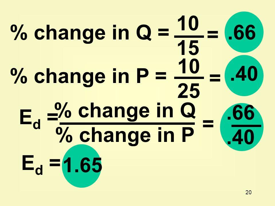 20 10 15 =.66% change in Q = % change in P = 10 25 =.40 E d = % change in Q % change in P =.66.40 E d = 1.65