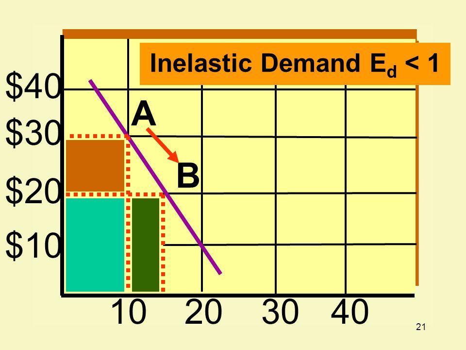 21 $40 $30 $20 $10 10203040 A B Inelastic Demand E d < 1