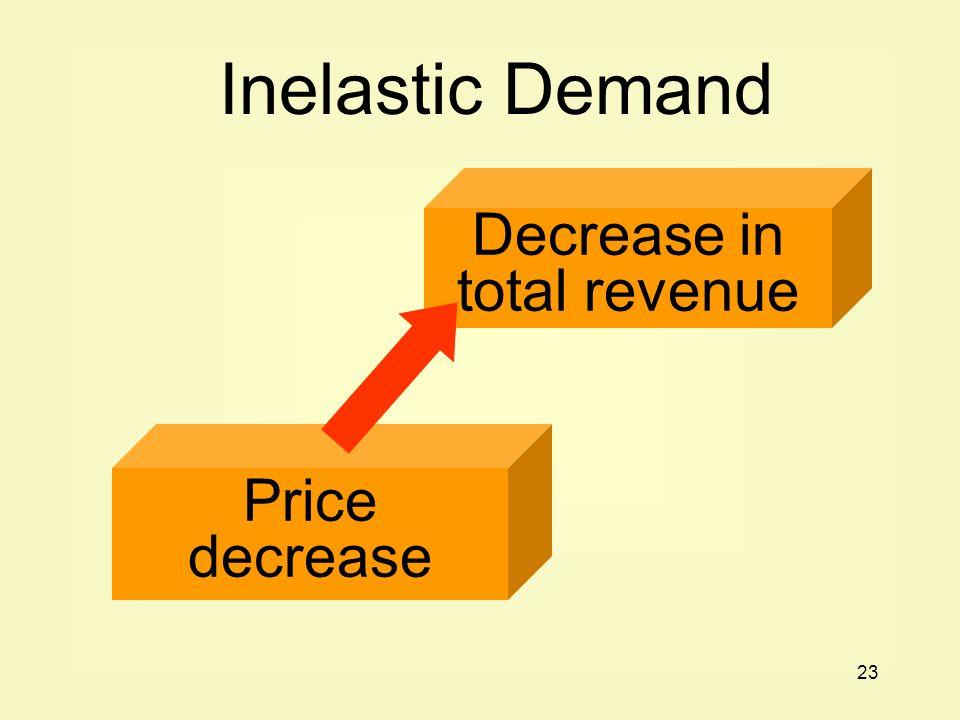 23 Price decrease Decrease in total revenue Inelastic Demand