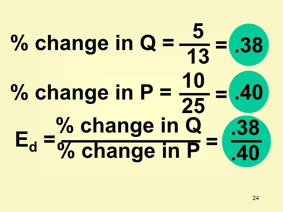 24 5 13 =.38 % change in Q = % change in P = 10 25 =.40 E d = % change in Q % change in P =.38.40
