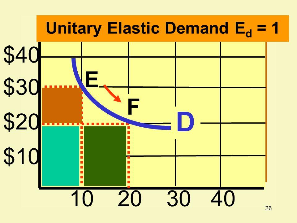 26 $40 $30 $20 $10 10203040 E F Unitary Elastic Demand E d = 1 D