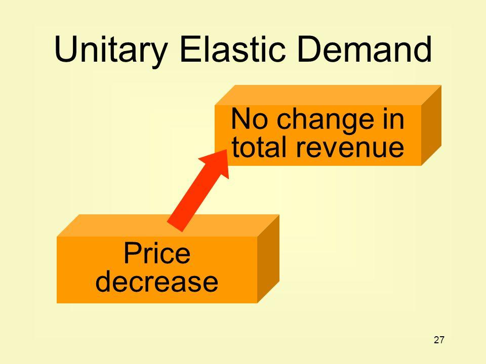 27 Price decrease No change in total revenue Unitary Elastic Demand