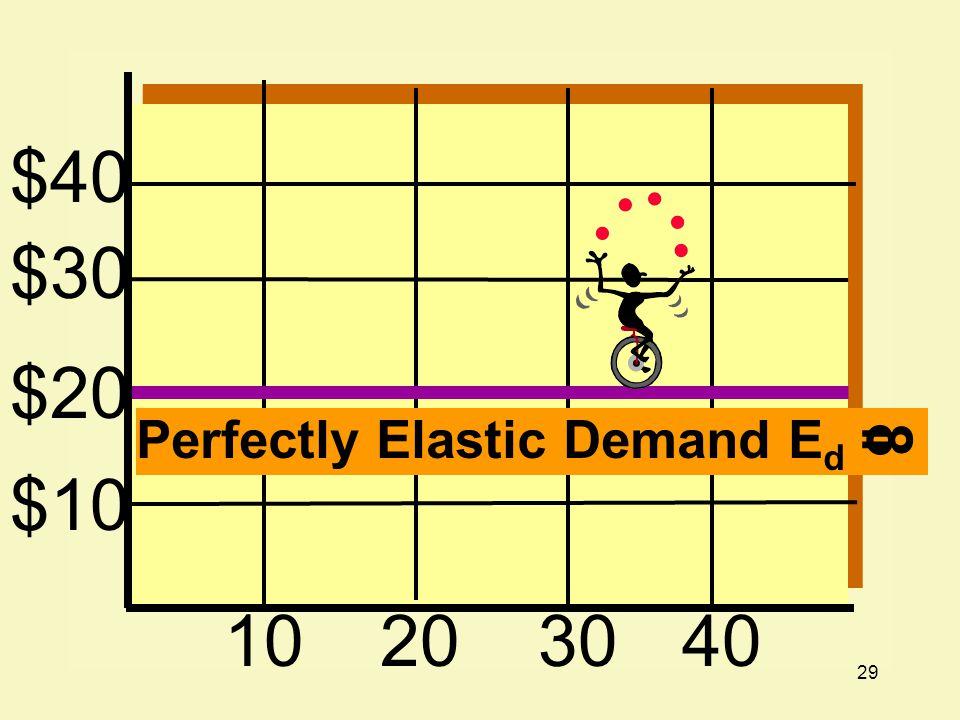 29 $40 $30 $20 $10 10203040 Perfectly Elastic Demand E d = 8