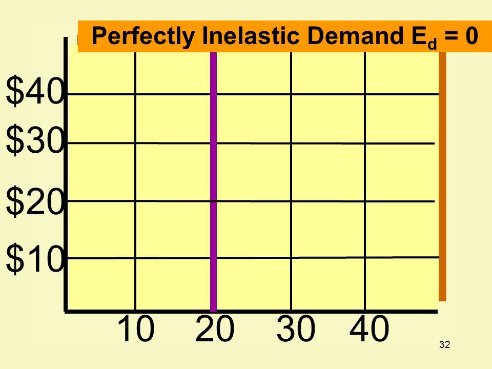32 $40 $30 $20 $10 10203040 Perfectly Inelastic Demand E d = 0