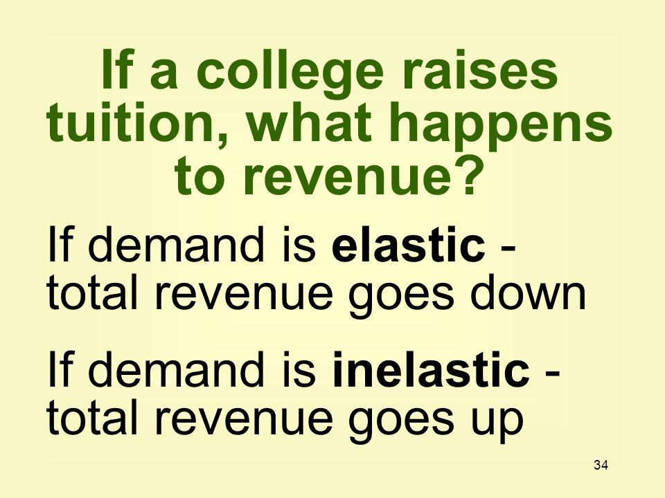 34 If demand is elastic - total revenue goes down If demand is inelastic - total revenue goes up If a college raises tuition, what happens to revenue?