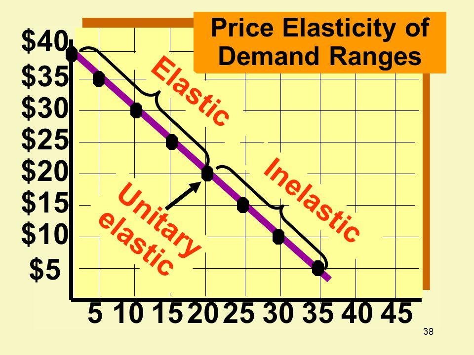 38 $20 $15 $10 $5 5101520 $25 $30 $35 $40 2530354045 Price Elasticity of Demand Ranges Elastic Inelastic Unitary elastic