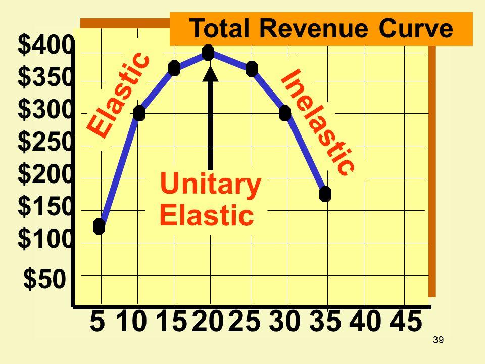 39 $200 $150 $100 $50 5101520 $250 $300 $350 $400 2530354045 Total Revenue Curve Elastic Inelastic Unitary Elastic