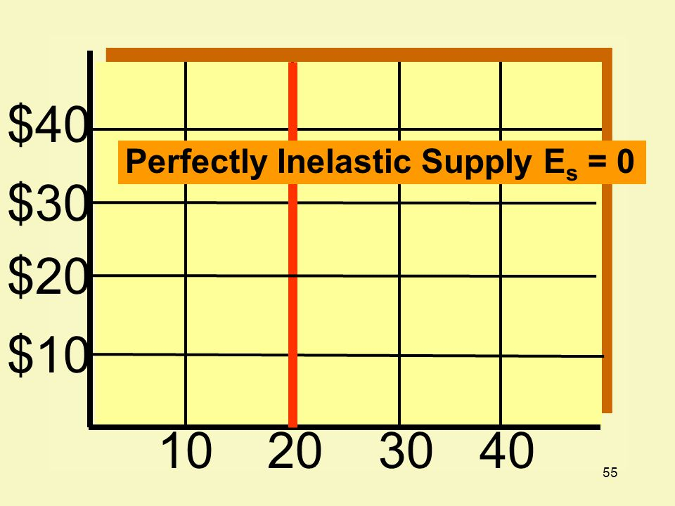 55 $40 $30 $20 $10 10203040 Perfectly Inelastic Supply E s = 0
